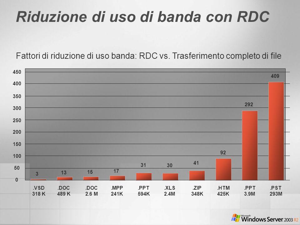 Riduzione di uso di banda con RDC Fattori di riduzione di uso banda: RDC vs. Trasferimento completo di file 409 400 350 300 250 200 150 100 50 0 292 9