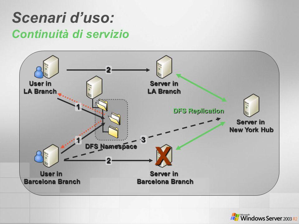 Scenari duso: Continuità di servizio User in LA Branch User in Barcelona Branch Server in LA Branch Server in Barcelona Branch DFS Namespace 2 2 1 1 Server in New York Hub DFS Replication 3X