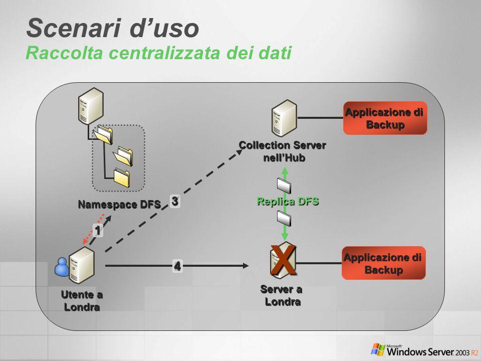 Scenari duso Raccolta centralizzata dei dati Utente a Londra Collection Server nellHub Namespace DFS Replica DFS Server a Londra1 2 3X4 Applicazione d