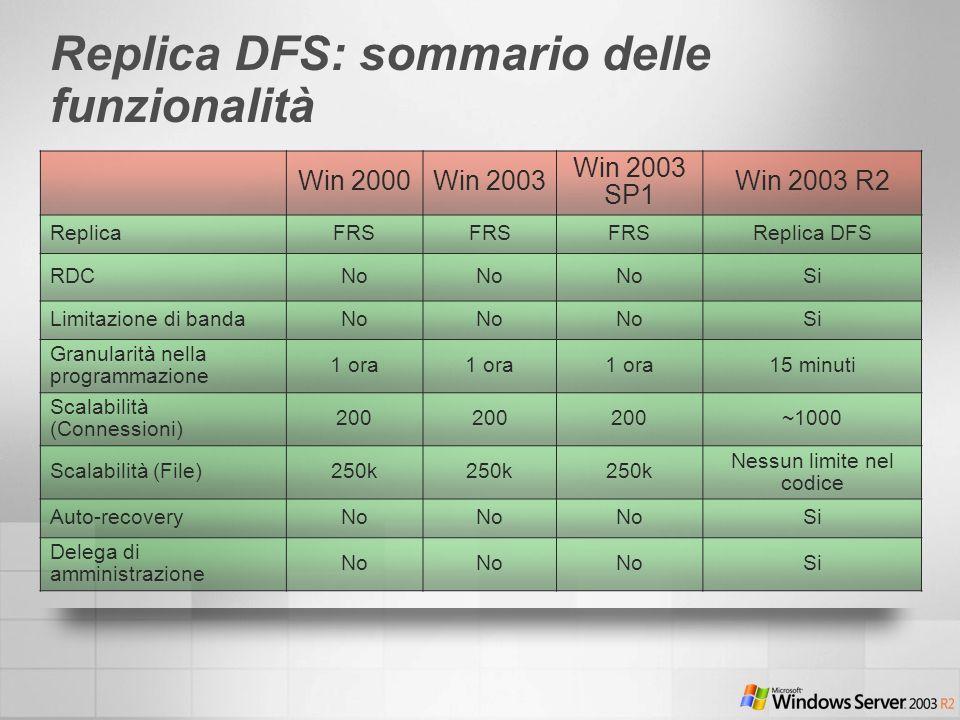 Replica DFS: sommario delle funzionalità Win 2000Win 2003 Win 2003 SP1 Win 2003 R2 ReplicaFRS Replica DFS RDCNo Si Limitazione di bandaNo Si Granulari