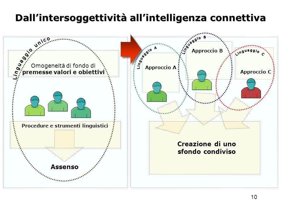 10 Dallintersoggettività allintelligenza connettiva Assenso Procedure e strumenti linguistici Creazione di uno sfondo condiviso Approccio A Approccio