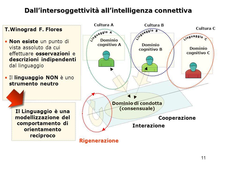 11 Dallintersoggettività allintelligenza connettiva Dominio di condotta (consensuale) Dominio cognitivo A Dominio cognitivo B Dominio cognitivo C Rige