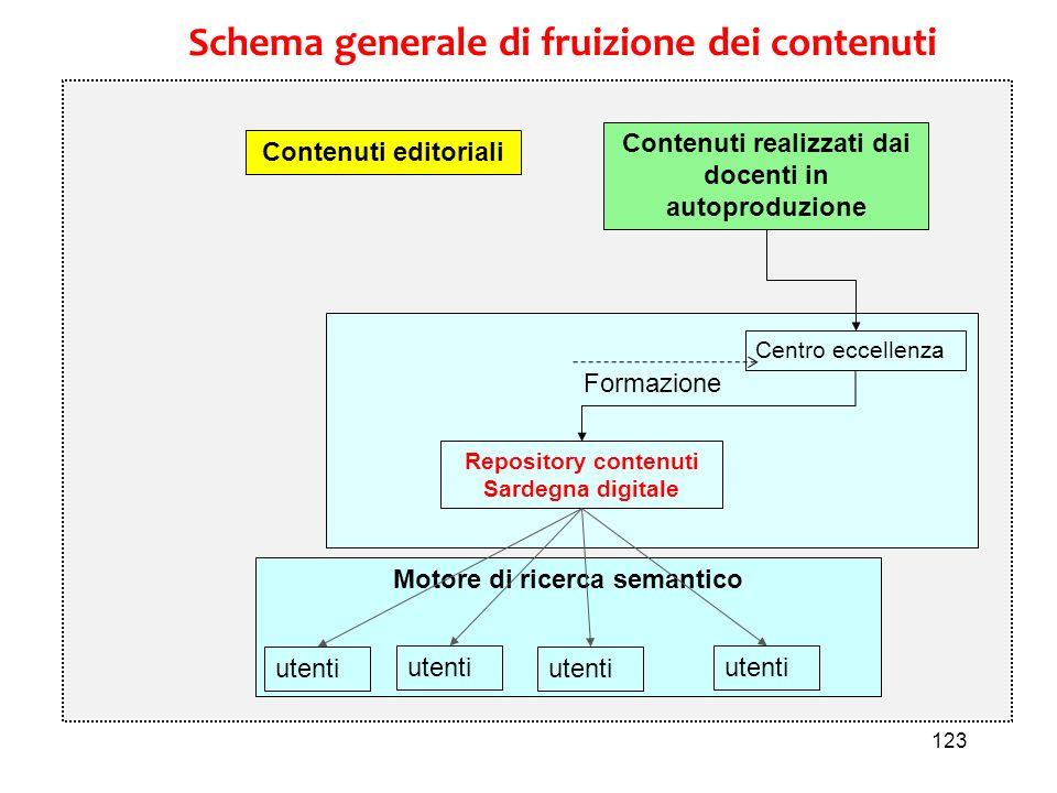 123 Motore di ricerca semantico Formazione Schema generale di fruizione dei contenuti Contenuti editoriali Contenuti realizzati dai docenti in autopro