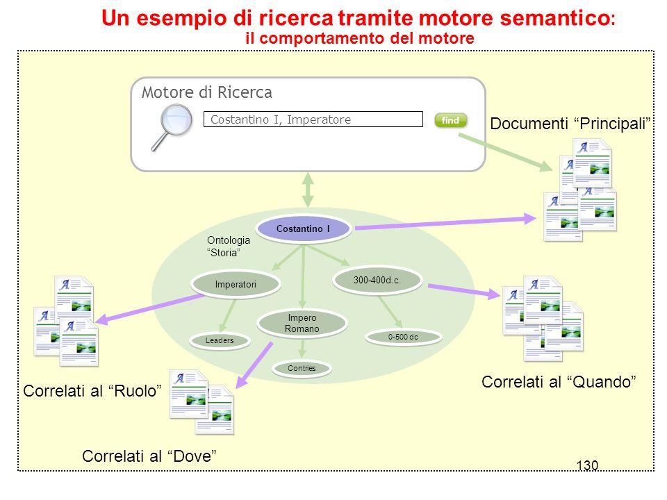 130 Un esempio di ricerca tramite motore semantico : il comportamento del motore Motore di Ricerca Costantino I, Imperatore Leaders Impero Romano Cont