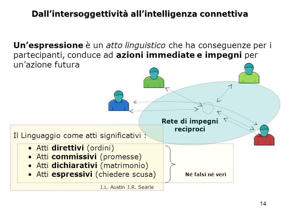 14 Dallintersoggettività allintelligenza connettiva Rete di impegni reciproci Il Linguaggio come atti significativi : Atti direttivi (ordini) Atti com