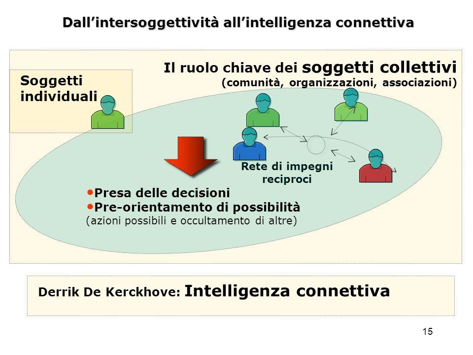 15 Dallintersoggettività allintelligenza connettiva Rete di impegni reciproci Il ruolo chiave dei soggetti collettivi (comunità, organizzazioni, assoc