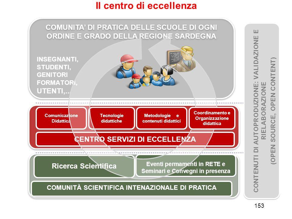 153 Il centro di eccellenza COMUNITA DI PRATICA DELLE SCUOLE DI OGNI ORDINE E GRADO DELLA REGIONE SARDEGNA Comunicazione Didattica Tecnologie didattic