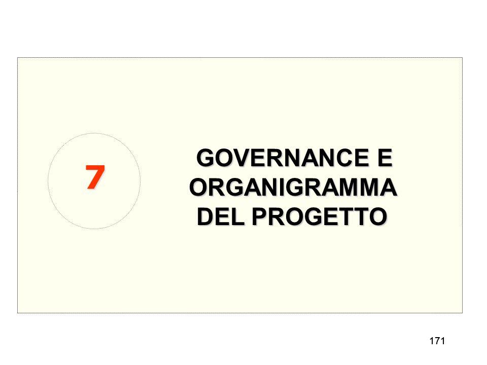 171 GOVERNANCE E ORGANIGRAMMA DEL PROGETTO 7