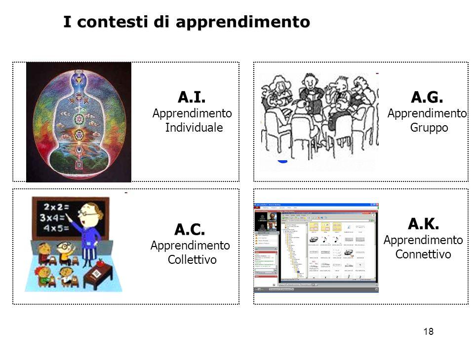18 I contesti di apprendimento A.I. Apprendimento Individuale A.C. Apprendimento Collettivo A.K. Apprendimento Connettivo A.G. Apprendimento Gruppo