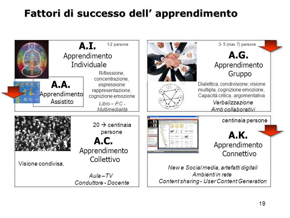 19 Fattori di successo dell apprendimento A.I. Apprendimento Individuale A.G. Apprendimento Gruppo A.C. Apprendimento Collettivo A.K. Apprendimento Co