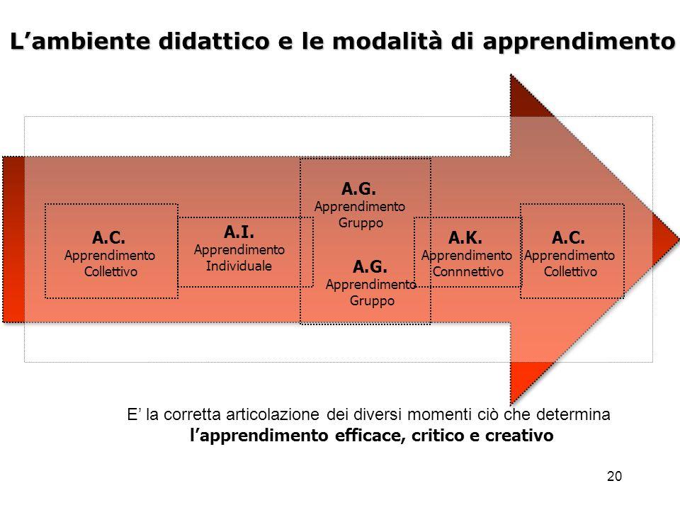20 Lambiente didattico e le modalità di apprendimento A.I. Apprendimento Individuale A.G. Apprendimento Gruppo A.C. Apprendimento Collettivo A.K. Appr