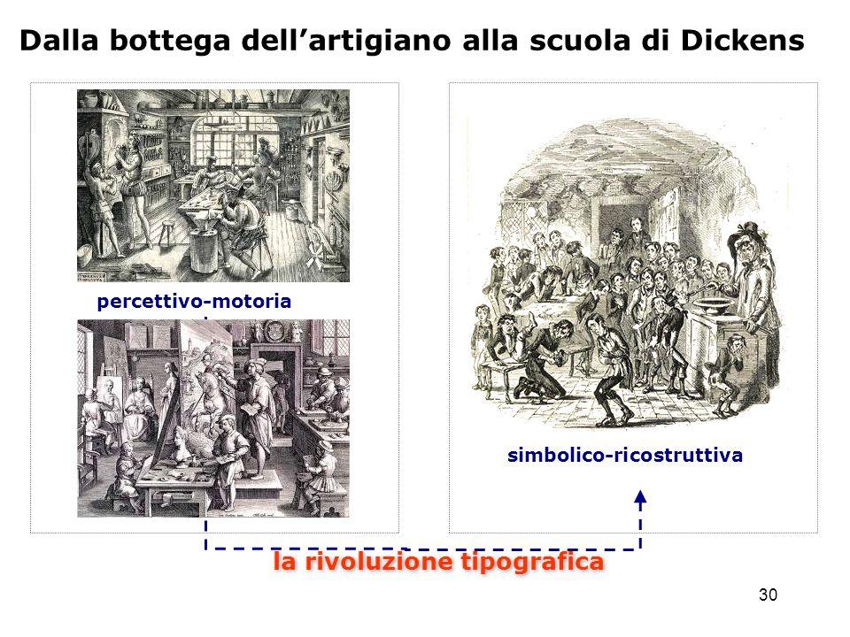 30 Dalla bottega dellartigiano alla scuola di Dickens simbolico-ricostruttiva la rivoluzione tipografica percettivo-motoria