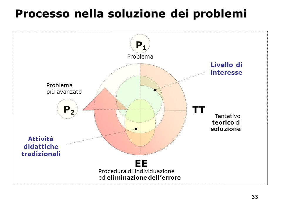 33 Problema Tentativo teorico di soluzione Procedura di individuazione ed eliminazione dellerrore Processo nella soluzione dei problemi P1P1 Problema