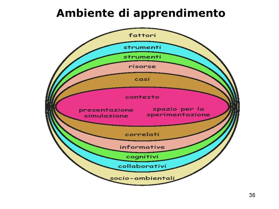 36 Ambiente di apprendimento
