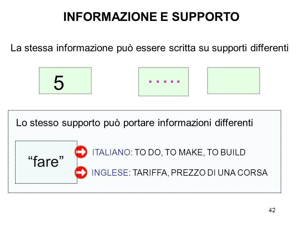 42 INFORMAZIONE E SUPPORTO La stessa informazione può essere scritta su supporti differenti Lo stesso supporto può portare informazioni differenti far