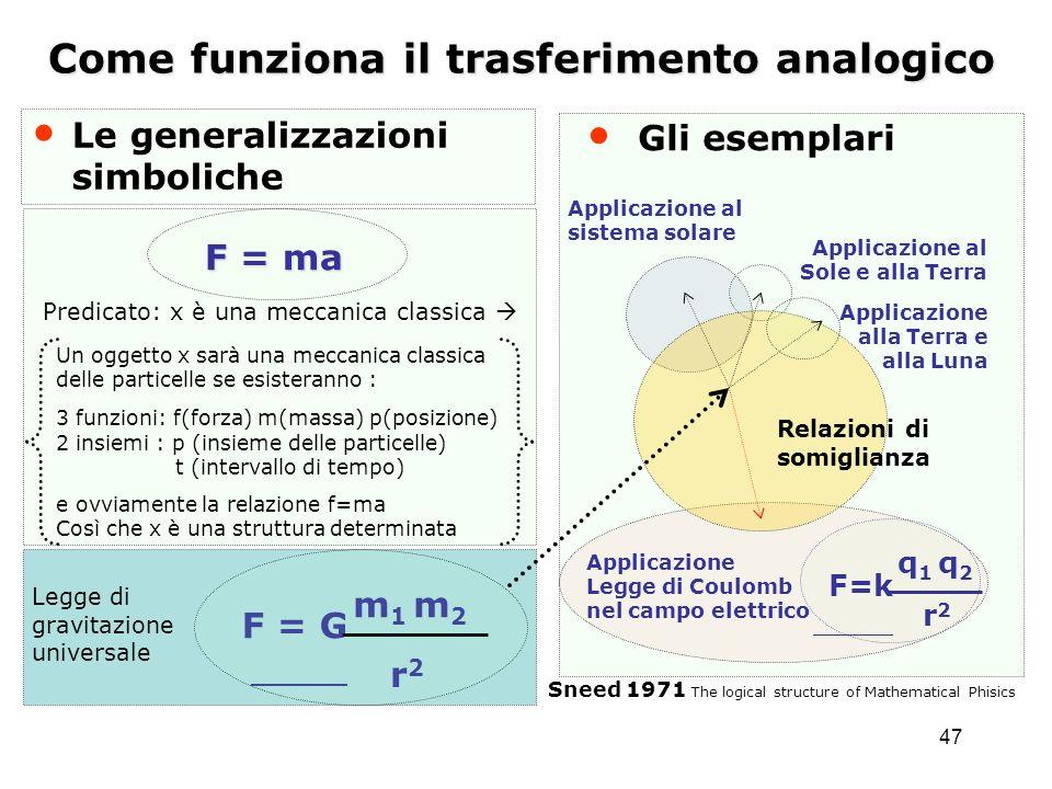 47 Come funziona il trasferimento analogico Le generalizzazioni simboliche Relazioni di somiglianza Applicazione Legge di Coulomb nel campo elettrico