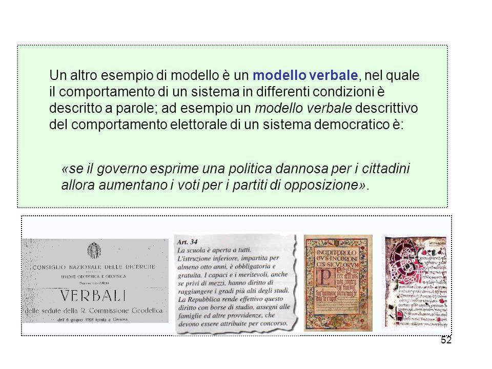 52 Un altro esempio di modello è un modello verbale, nel quale il comportamento di un sistema in differenti condizioni è descritto a parole; ad esempi