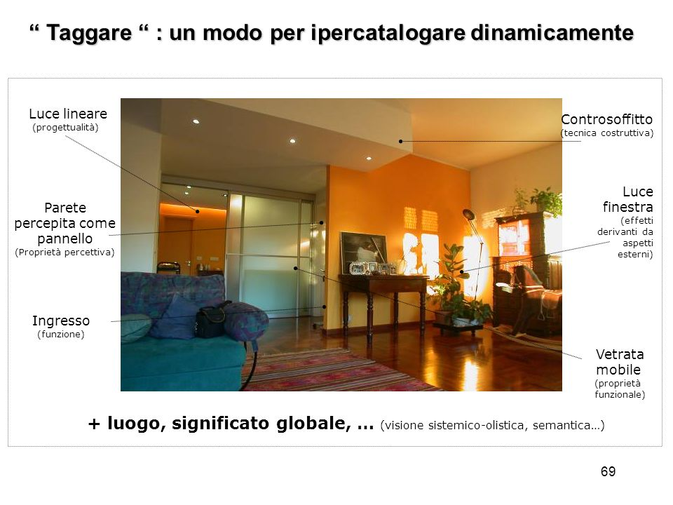 69 Taggare : un modo per ipercatalogare dinamicamente Taggare : un modo per ipercatalogare dinamicamente Ingresso (funzione) Vetrata mobile (proprietà
