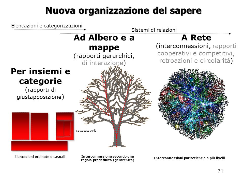 71 Nuova organizzazione del sapere Per insiemi e categorie ( rapporti di giustapposizione ) A Rete (interconnessioni, rapporti cooperativi e competiti