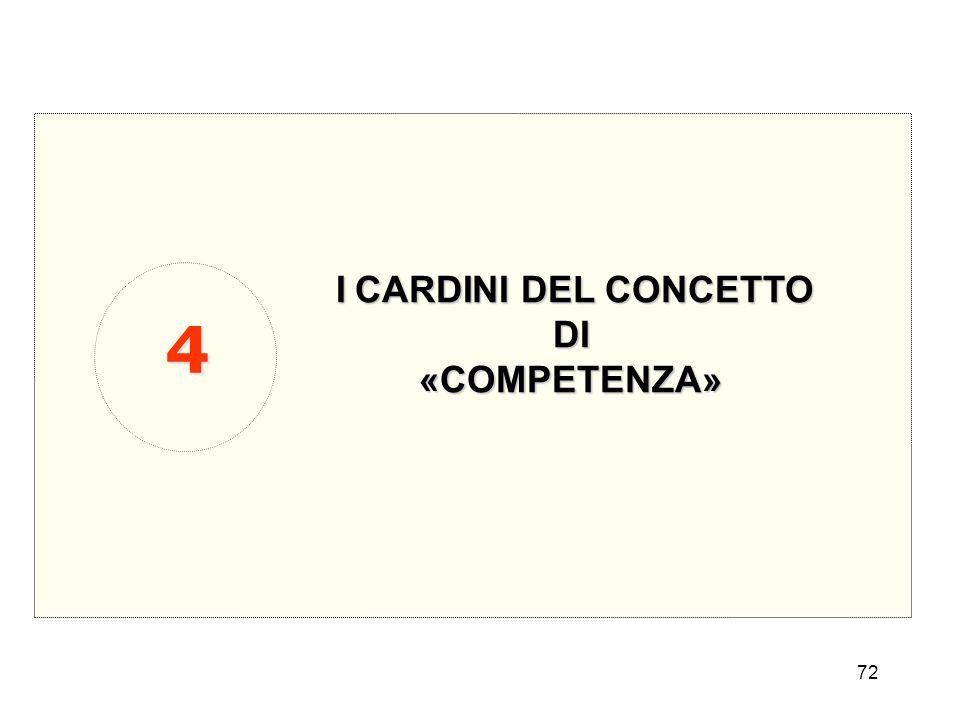 72 ICARDINI DEL CONCETTO I CARDINI DEL CONCETTODI«COMPETENZA» 4