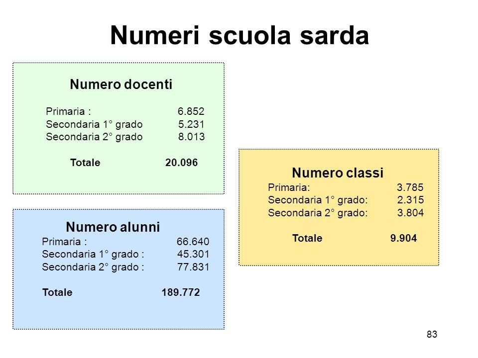 83 Numeri scuola sarda Numero classi Primaria: 3.785 Secondaria 1° grado: 2.315 Secondaria 2° grado: 3.804 Totale 9.904 Numero alunni Primaria : 66.64