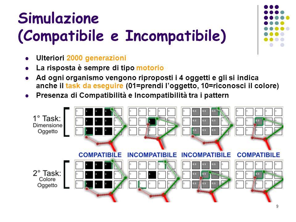9 Simulazione (Compatibile e Incompatibile) Ulteriori 2000 generazioni La risposta è sempre di tipo motorio Ad ogni organismo vengono riproposti i 4 oggetti e gli si indica anche il task da eseguire (01=prendi loggetto, 10=riconosci il colore) Presenza di Compatibilità e Incompatibilità tra i pattern