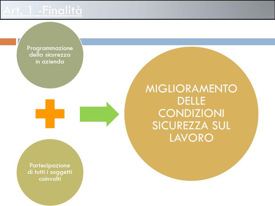 Art. 1 -Finalità Programmazione della sicurezza in azienda Partecipazione di tutti i soggetti coinvolti MIGLIORAMENTO DELLE CONDIZIONI SICUREZZA SUL L