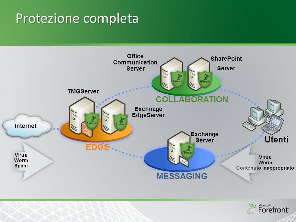 Protezione completa Virus Worm Contenuto Inappropriato Virus Worm Spam Office Communication Server Utenti Internet Exchnage EdgeServer TMGServer SharePoint Server Exchange Server EDGE MESSAGING COLLABORATION