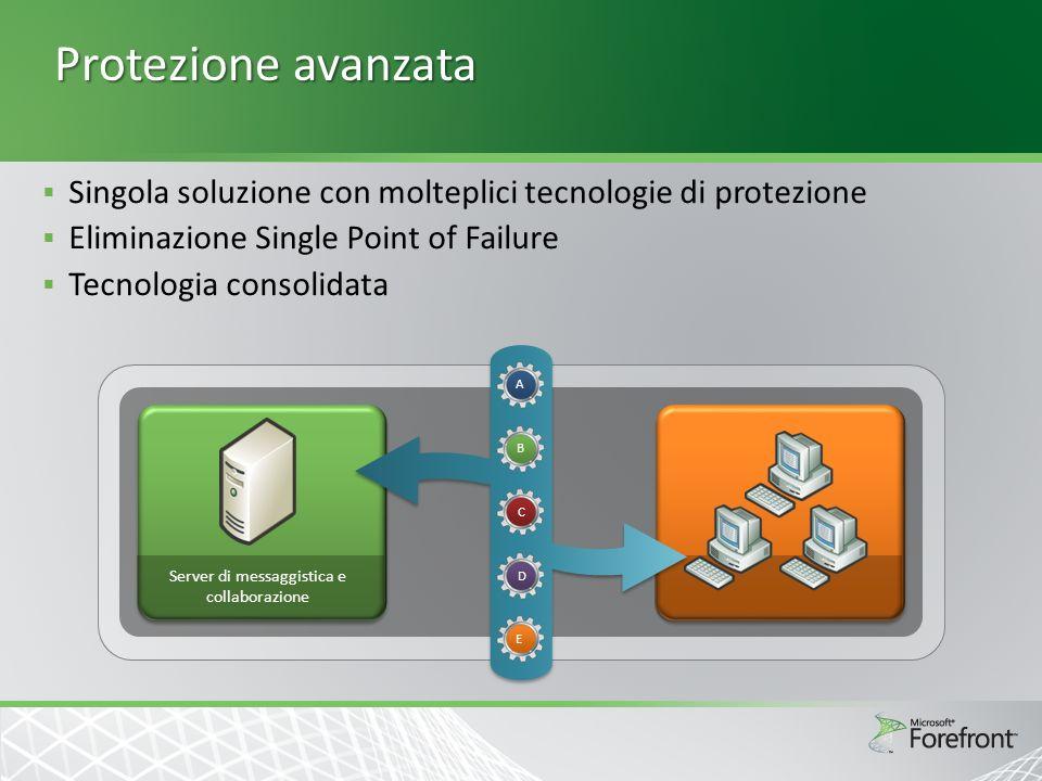 Protezione avanzata Singola soluzione con molteplici tecnologie di protezione Eliminazione Single Point of Failure Tecnologia consolidata Server di messaggistica e collaborazione A B C E D