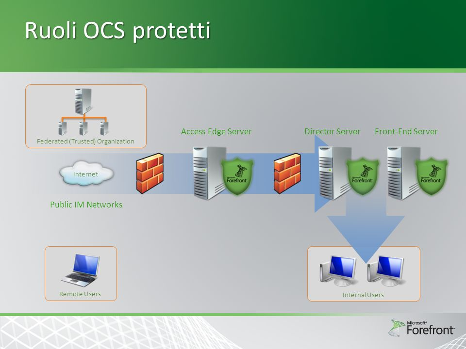 Ruoli OCS protetti Federated (Trusted) Organization Internet Public IM Networks Access Edge ServerDirector ServerFront-End Server Internal Users Remote Users