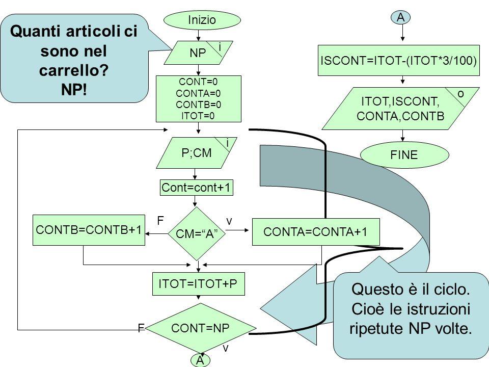 Inizio CONT=0 CONTA=0 CONTB=0 ITOT=0 NP i v A Quanti articoli ci sono nel carrello? NP! v F F P;CM Cont=cont+1 CM=A CONTA=CONTA+1 CONTB=CONTB+1 ITOT=I