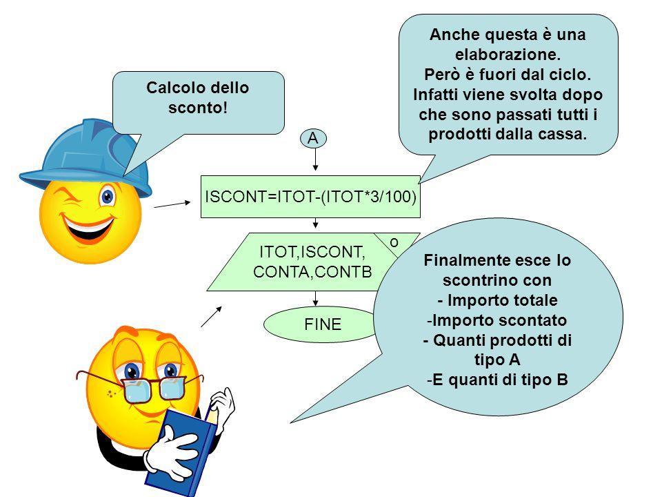ISCONT=ITOT-(ITOT*3/100) ITOT,ISCONT, CONTA,CONTB o A FINE Anche questa è una elaborazione. Però è fuori dal ciclo. Infatti viene svolta dopo che sono