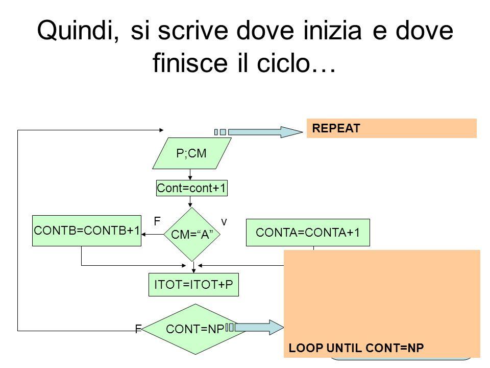 Quindi, si scrive dove inizia e dove finisce il ciclo… v F F P;CM Cont=cont+1 CM=A CONTA=CONTA+1 CONTB=CONTB+1 ITOT=ITOT+P CONT=NP Questo è il ciclo.