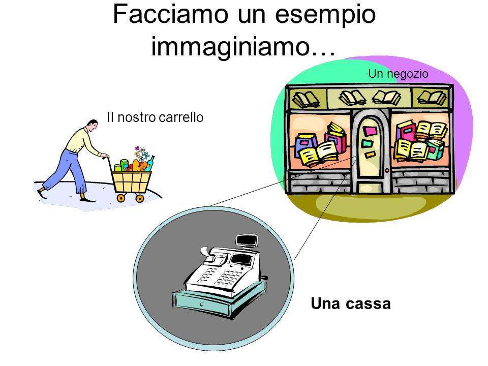 Facciamo un esempio immaginiamo… Un negozio Una cassa Il nostro carrello