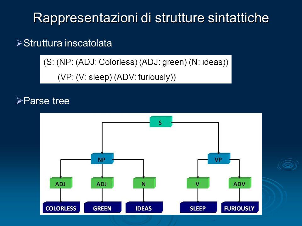 Rappresentazioni di strutture sintattiche Struttura inscatolata Parse tree (S: (NP: (ADJ: Colorless) (ADJ: green) (N: ideas)) (VP: (V: sleep) (ADV: fu