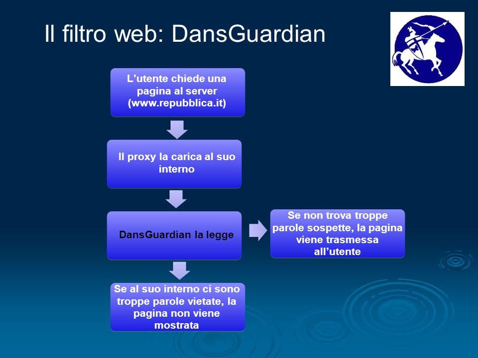 Lutente chiede una pagina al server (www.repubblica.it) Il proxy la carica al suo interno DansGuardian la legge Se al suo interno ci sono troppe parol
