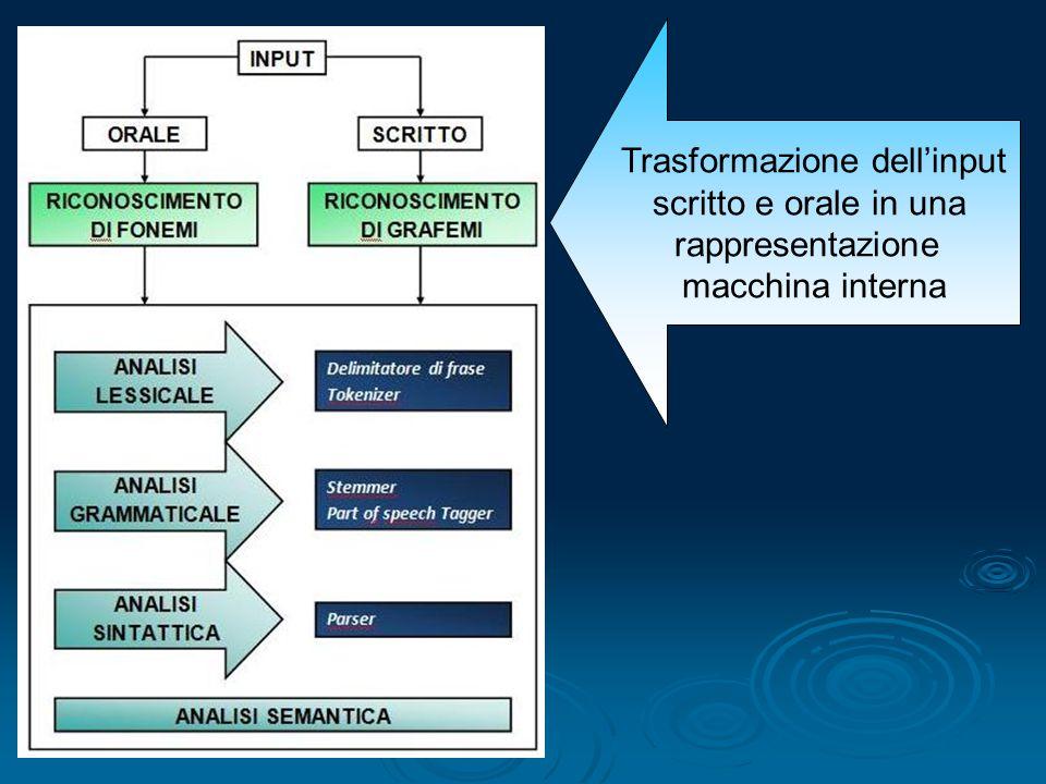 Trasformazione dellinput scritto e orale in una rappresentazione macchina interna