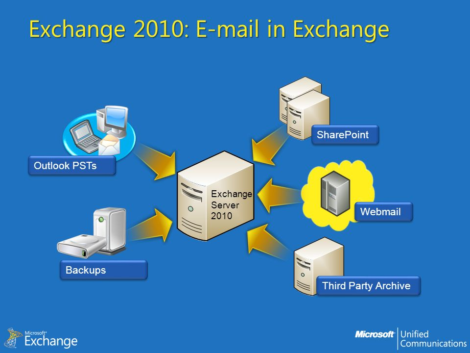 Exchange 2010: E-mail in Exchange SharePoint Outlook PSTs Webmail Third Party Archive Backups Exchange Server 2010