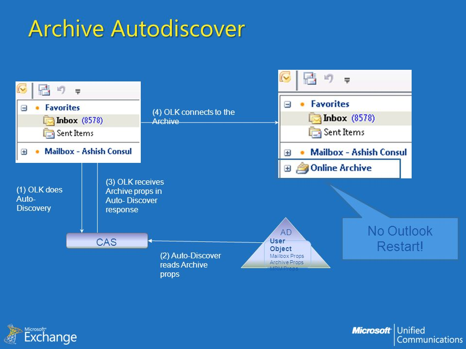 Archive Autodiscover User Object Mailbox Props Archive Props MRM Props AD (2) Auto-Discover reads Archive props (1) OLK does Auto- Discovery CAS (3) OLK receives Archive props in Auto- Discover response (4) OLK connects to the Archive No Outlook Restart!