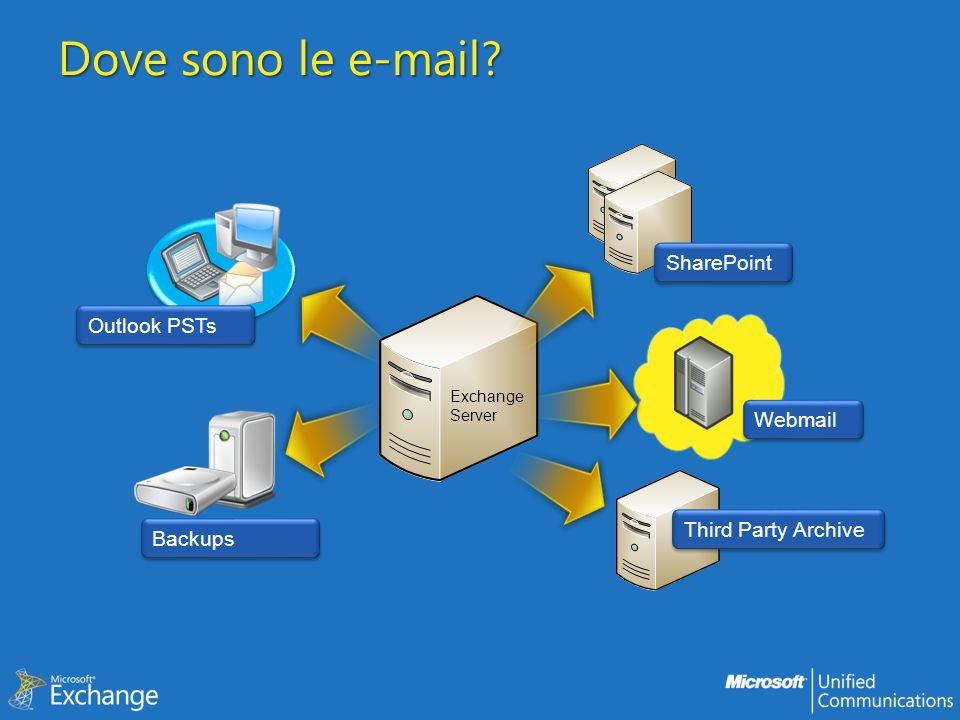 E-mail store Exchange (MBs) Org Archive (PBs) Personal Archive (TBs) Outlook PSTs (GBs) Backup Tape/Disk Backups Common Item Level Backups Common Backups uncommon and hard Users do manual backups IT does unsupported backups Replication Common Backups Less Common Replication Only Choice Datasets Require Replication End User Access PSTs Circumvent Quota Highly Portable Mailbox Highly Available/Reliable Rich Client Access Personal Archive Circumvent Quota Allow Org Control Organization Archive Keep all E-mail Allow Org Control Optimized for Search Replicated Backups
