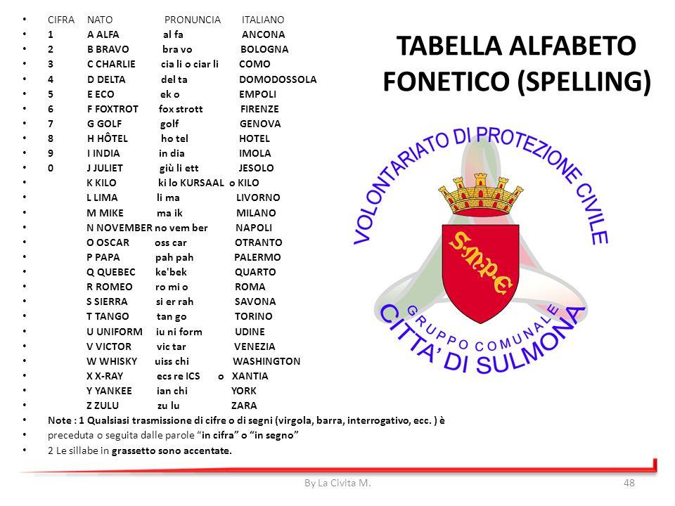 TABELLA ALFABETO FONETICO (SPELLING) CIFRA NATO PRONUNCIA ITALIANO 1 A ALFA al fa ANCONA 2 B BRAVO bra vo BOLOGNA 3 C CHARLIE cia li o ciar li COMO 4