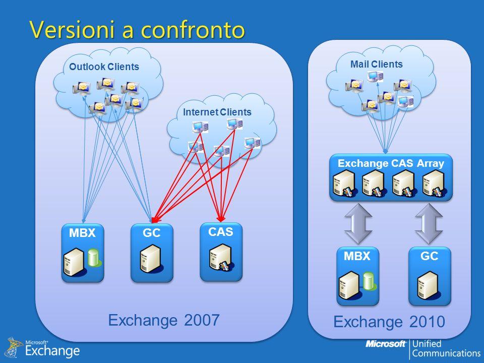 In sintesi Il CAS è il ruolo che consente laccesso ai dati da parte dei client Qualunque client ora passa da qui Outlook POP3 / IMAP4 HTTP Mobile OWA ora è molto più ricco di funzionalità e multipiattaforma Sempre più Unified Messaging Il servizio Autodiscover è fondamentale