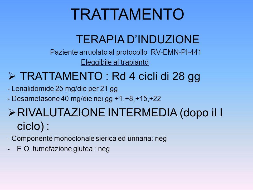 TRATTAMENTO TERAPIA DINDUZIONE Paziente arruolato al protocollo RV-EMN-PI-441 Eleggibile al trapianto TRATTAMENTO : Rd 4 cicli di 28 gg - Lenalidomide
