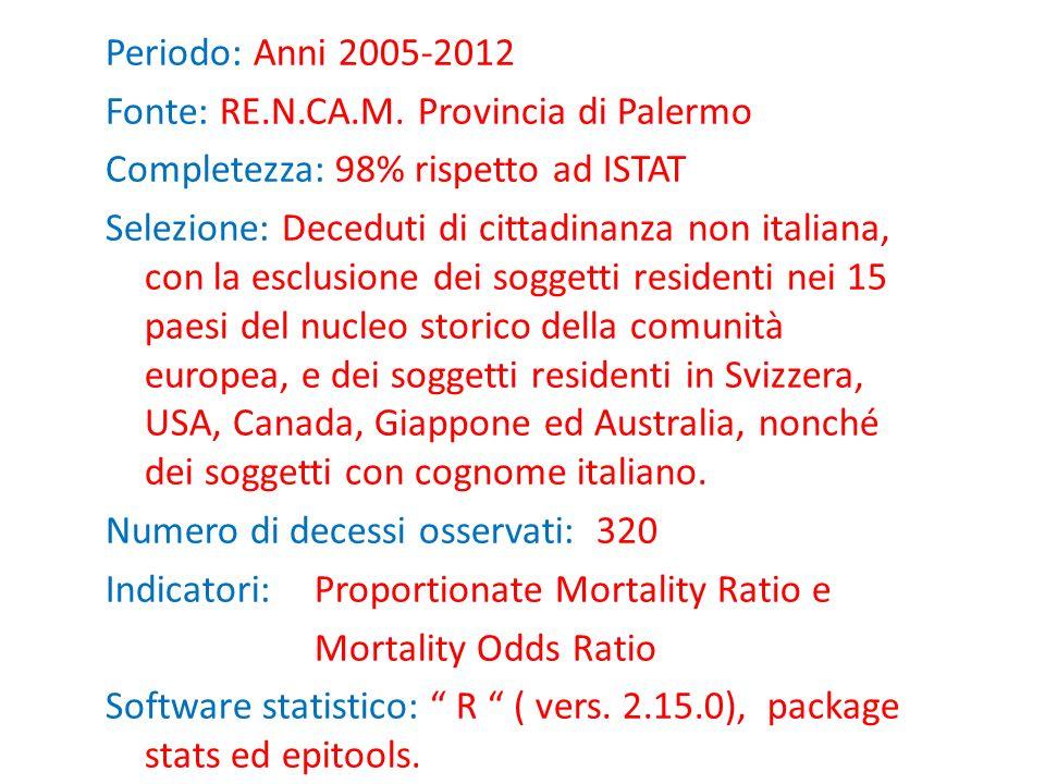 Periodo: Anni 2005-2012 Fonte: RE.N.CA.M.