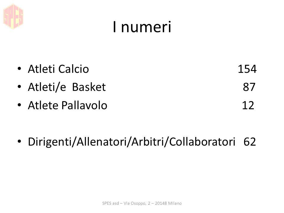 I numeri Atleti Calcio 154 Atleti/e Basket 87 Atlete Pallavolo 12 Dirigenti/Allenatori/Arbitri/Collaboratori 62 SPES asd – Via Osoppo, 2 – 20148 Milan