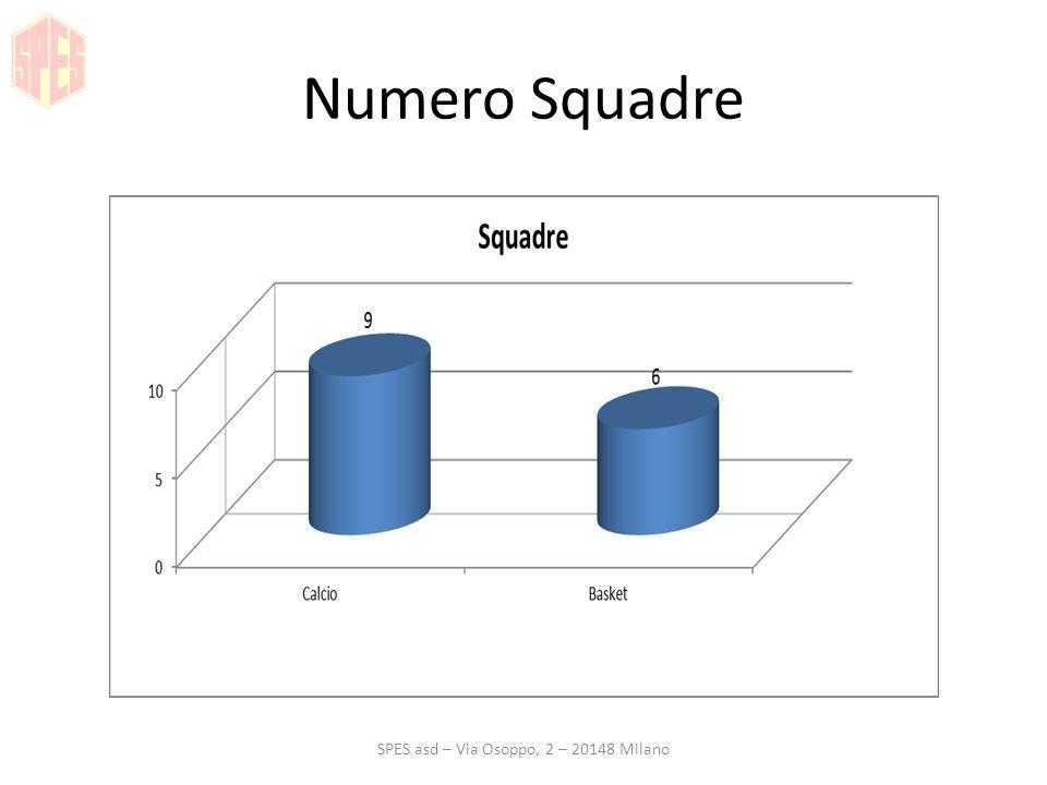 Distribuzione per ruolo SPES asd – Via Osoppo, 2 – 20148 Milano