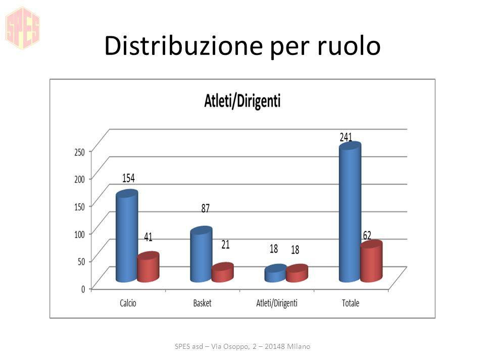 Distribuzione atleti per età SPES asd – Via Osoppo, 2 – 20148 Milano