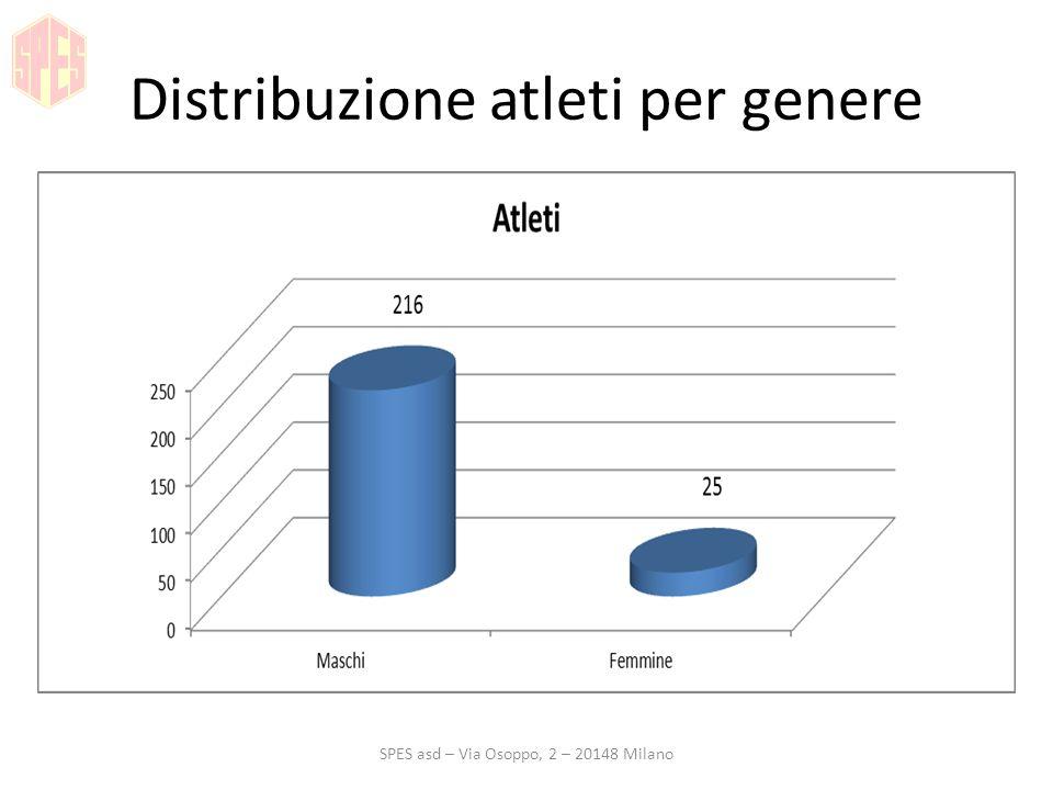 Distribuzione per provenienza SPES asd – Via Osoppo, 2 – 20148 Milano