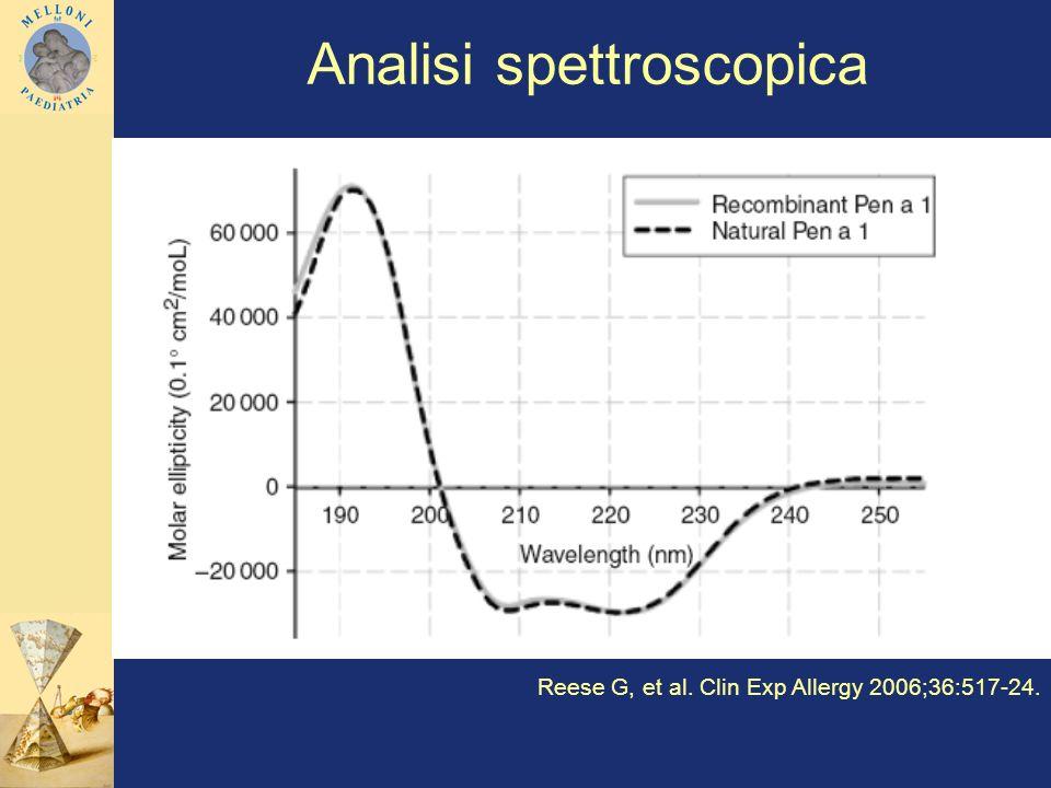 Analisi spettroscopica