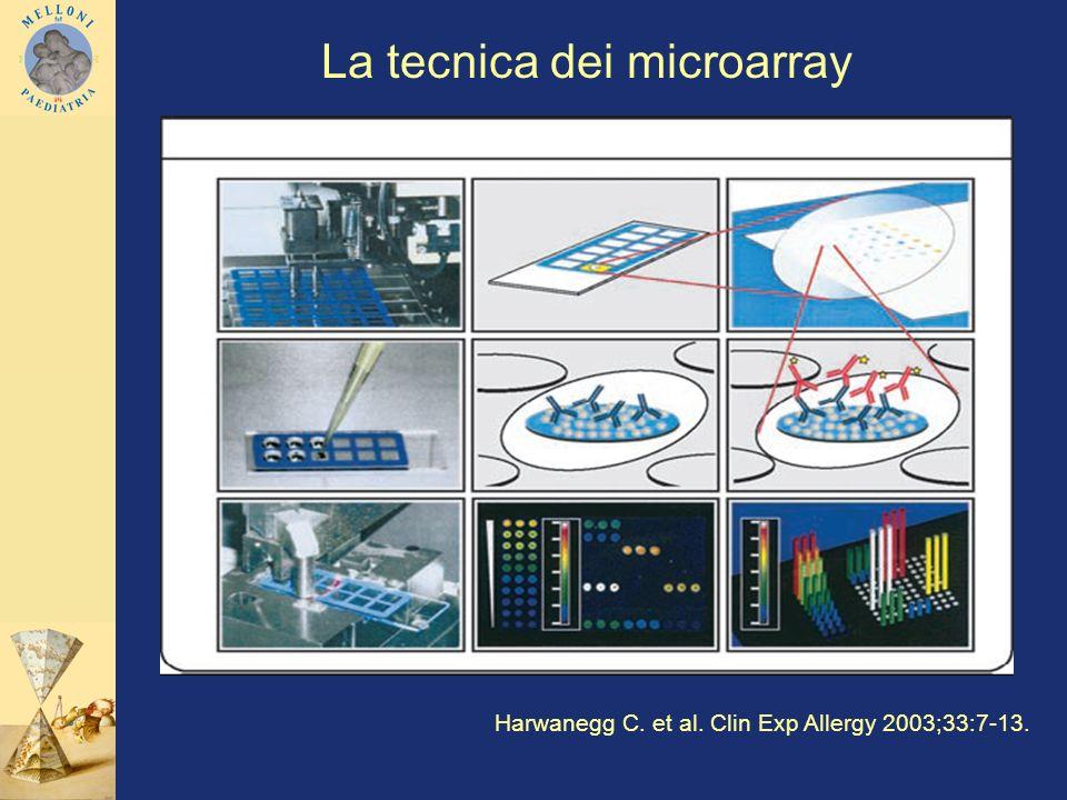 Harwanegg C. et al. Clin Exp Allergy 2003;33:7-13. La tecnica dei microarray